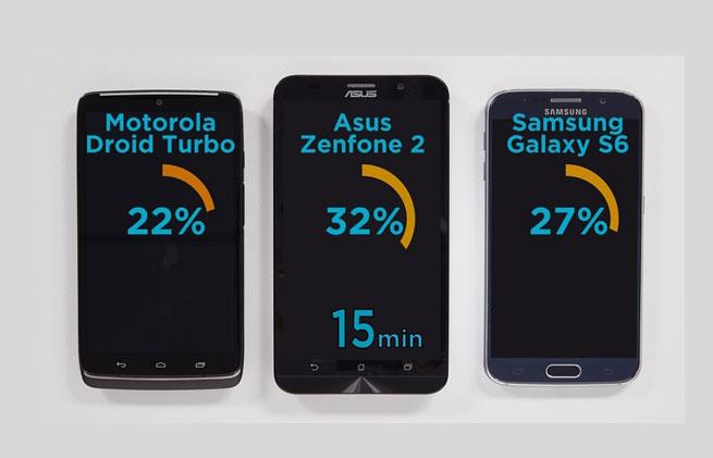 ผลทดสอบเผย Zenfone 2 คือสมาร์ทโฟนที่ชาร์จแบตเตอรี่ได้เร็วที่สุด